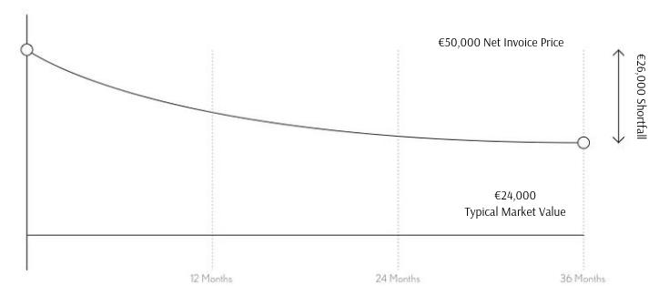 €50 000 Net Invoice Price